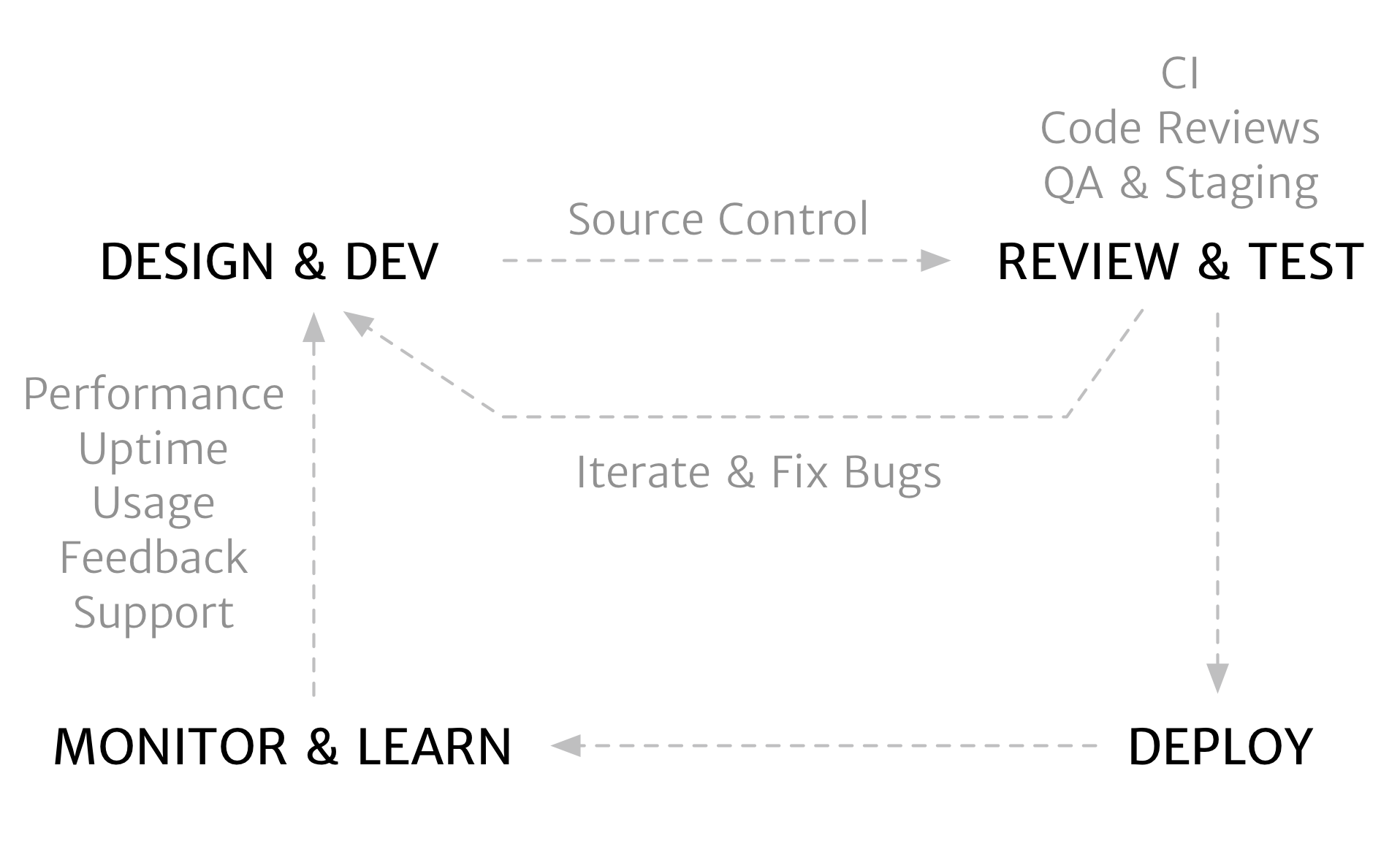 An overview of the software development life cycle.