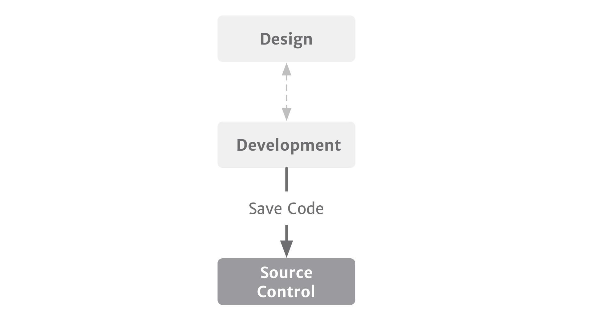 The core elements of any development process.