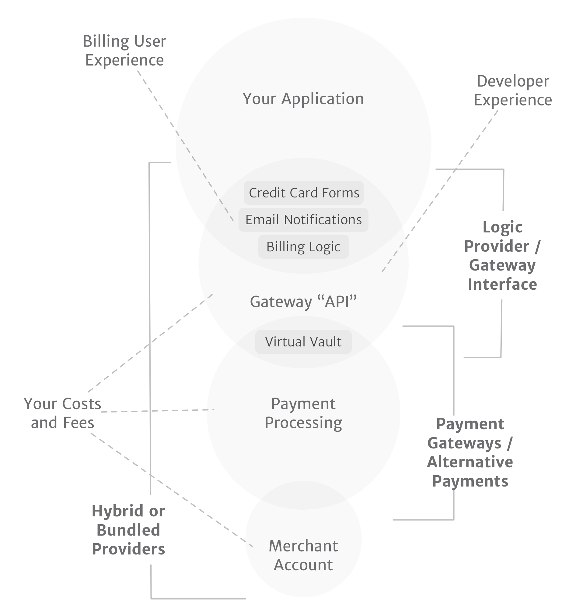 How the different components of the billing and payment processing ecosystem fit together. This is an overview rather than a precise representation of a payment system.