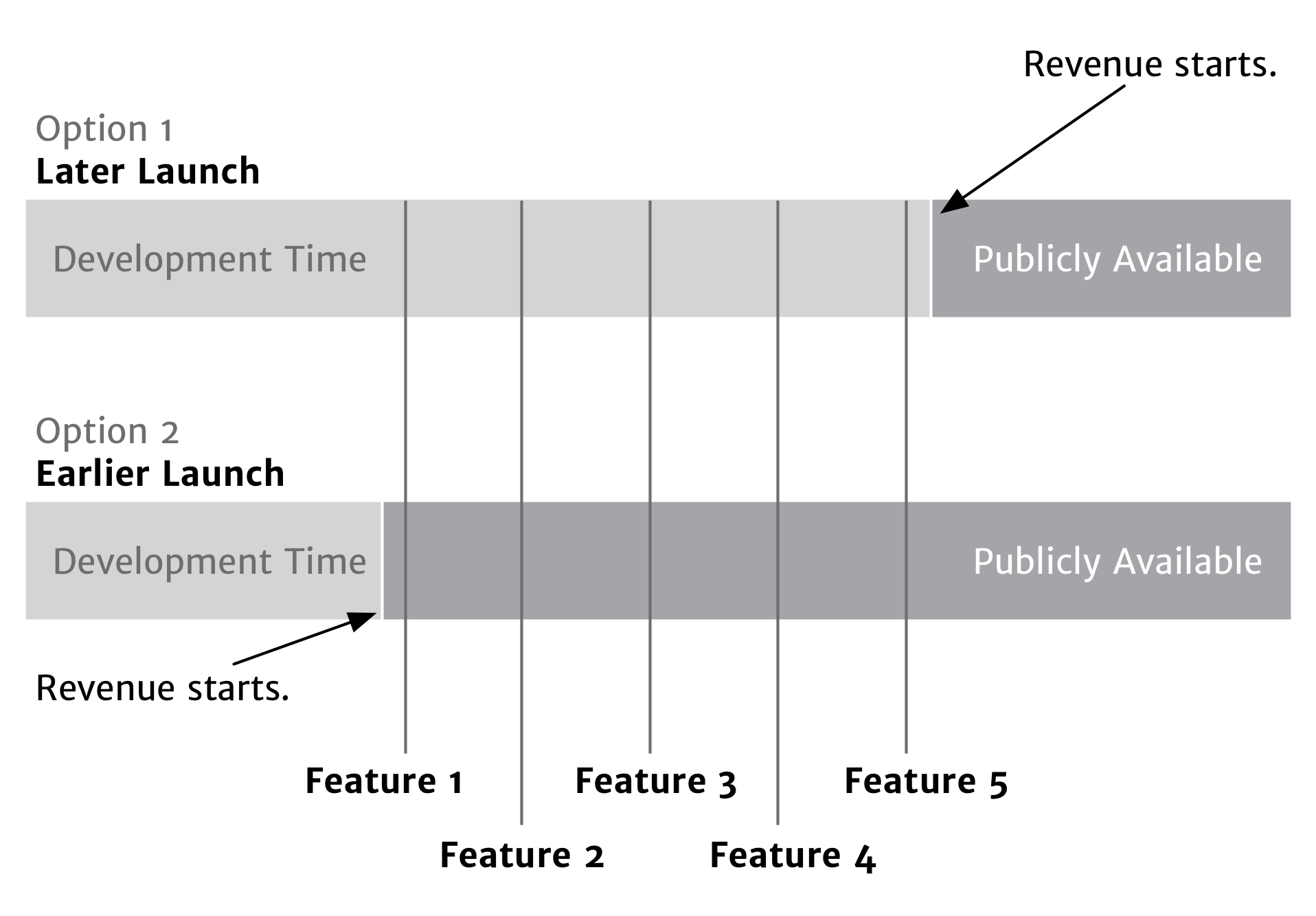 While there are some variations, your launch date--whether early or late--doesn't really affect the pace you can develop new features. (The timing of your launch may affect which features land before or after it, but the pace remains the same.)